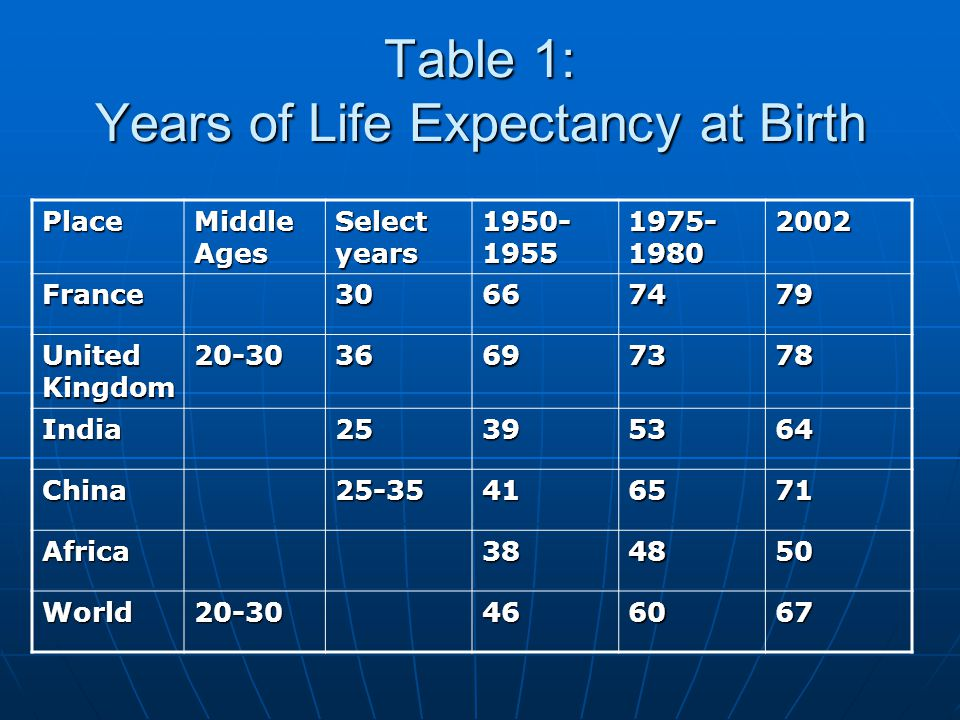 Table 1: Years of Life Expectancy at Birth