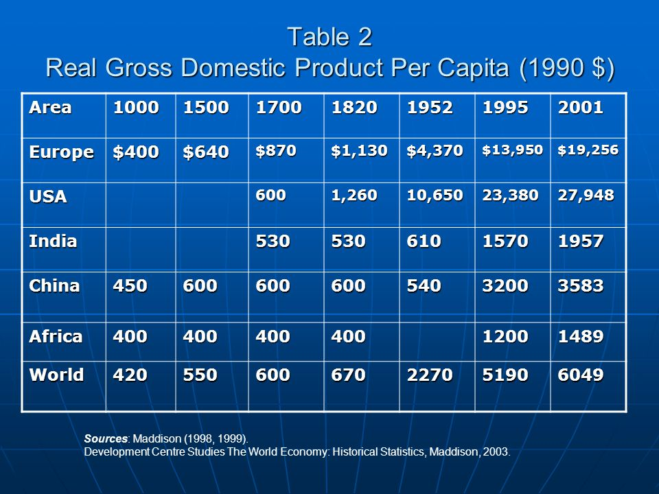 Table 2 Real Gross Domestic Product Per Capita (1990 $)