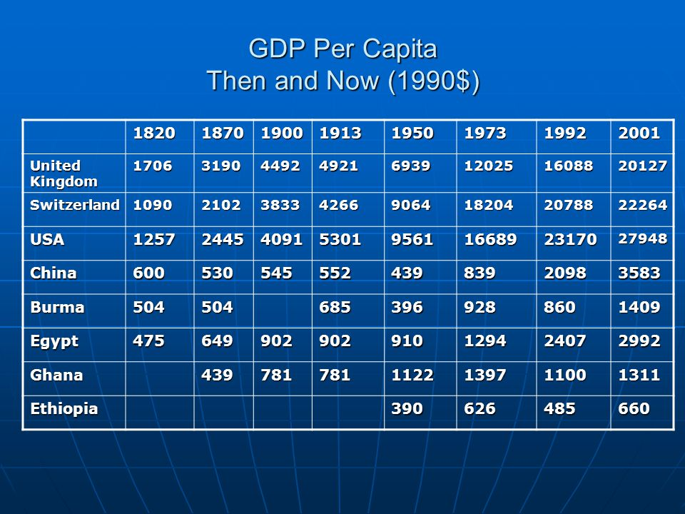 GDP Per Capita Then and Now (1990$)