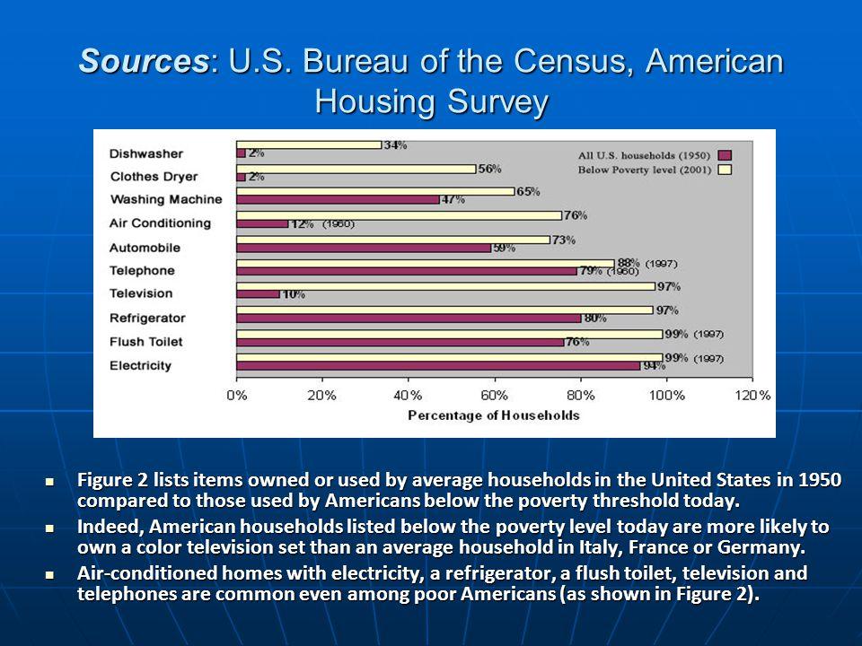 Sources: U.S. Bureau of the Census, American Housing Survey