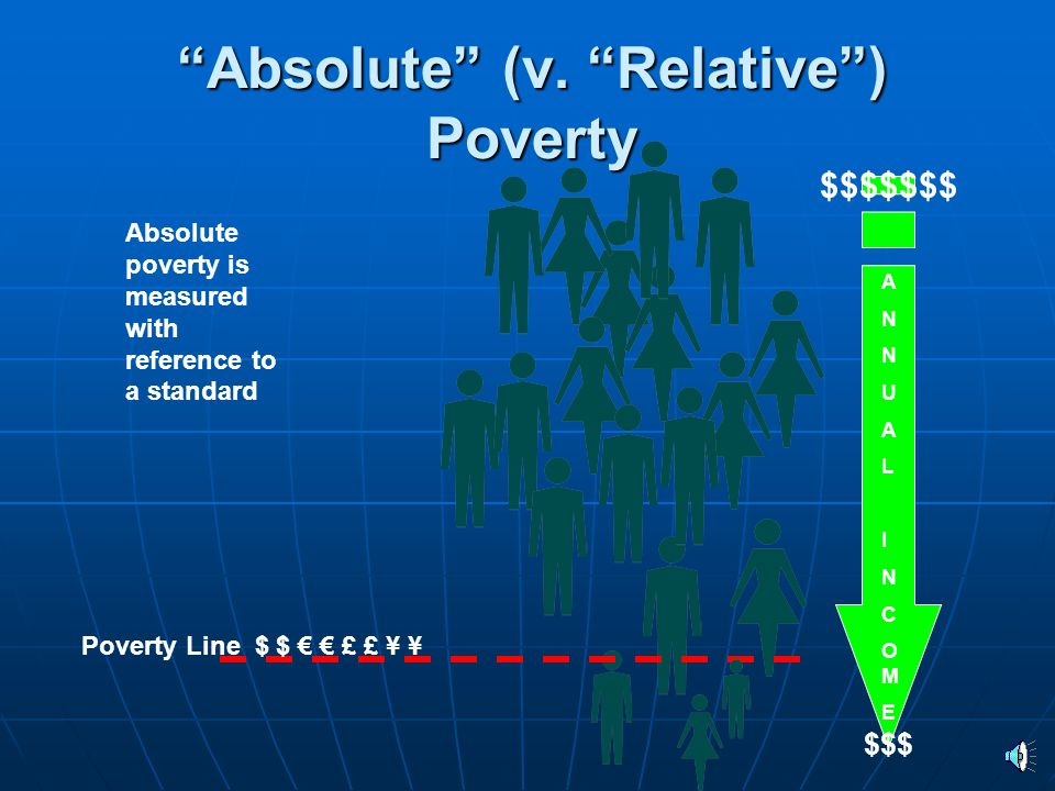 Absolute (v. Relative ) Poverty