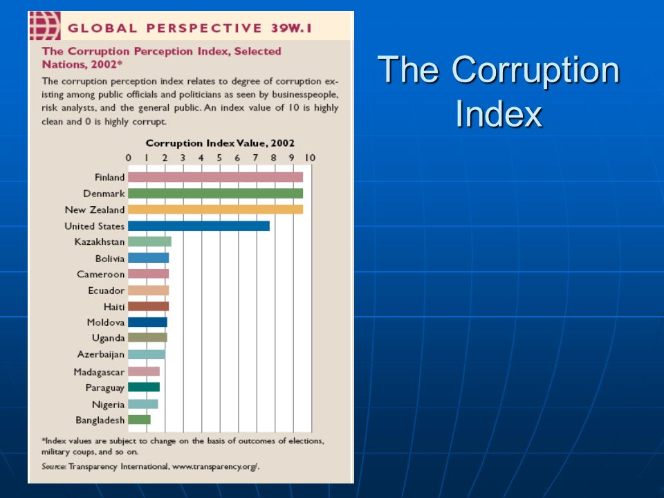 The Corruption Index