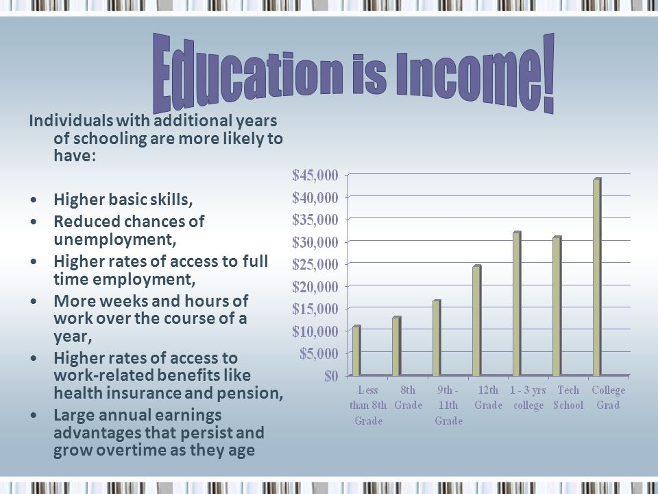 Education is Income! Individuals with additional years of schooling are more likely to have: Higher basic skills,