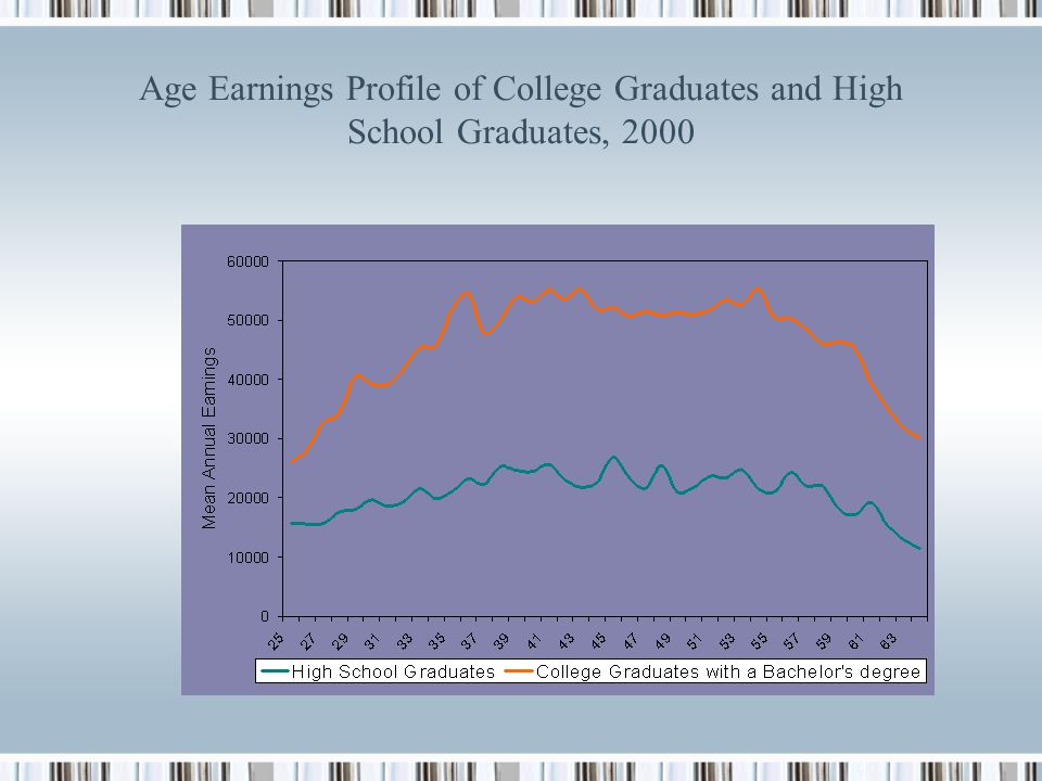 Age Earnings Profile of College Graduates and High School Graduates, 2000