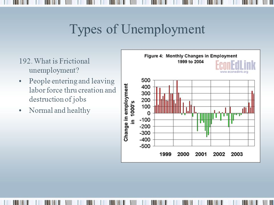 Types of Unemployment 192. What is Frictional unemployment