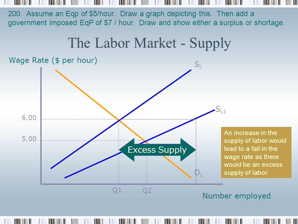 The Labor Market - Supply