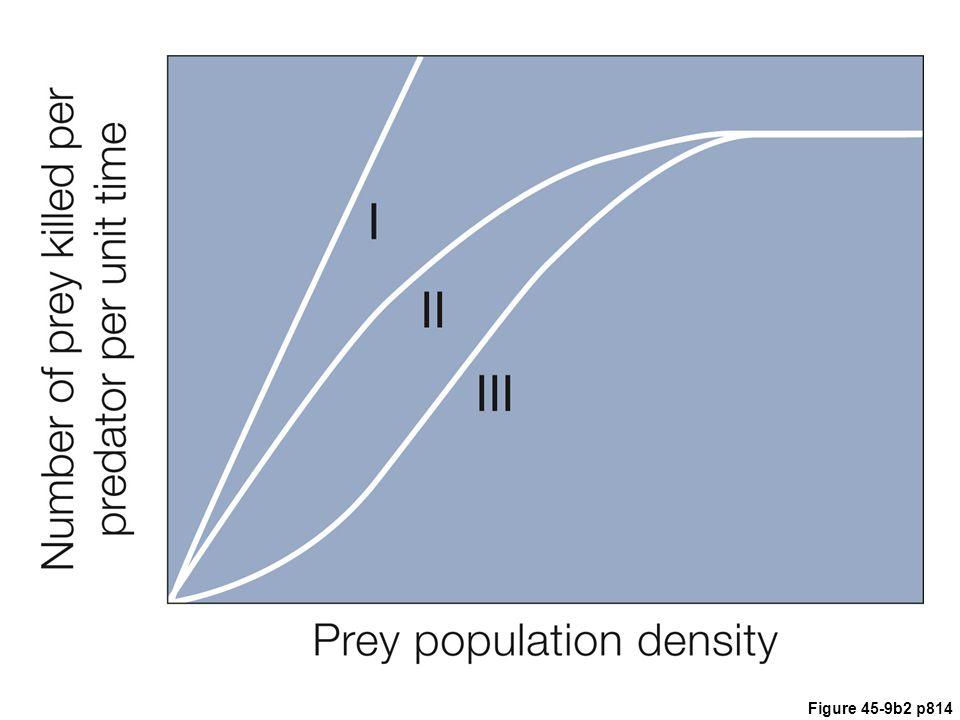 Figure 45.9 Animated Functional responses of predators to changes in prey density.