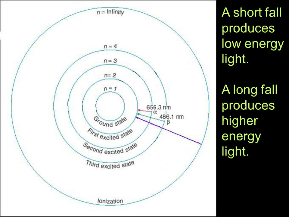 A short fall produces low energy light.