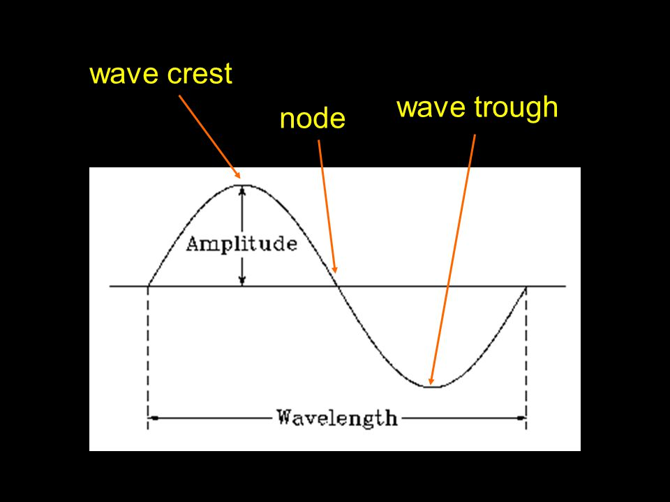 wave crest wave trough node