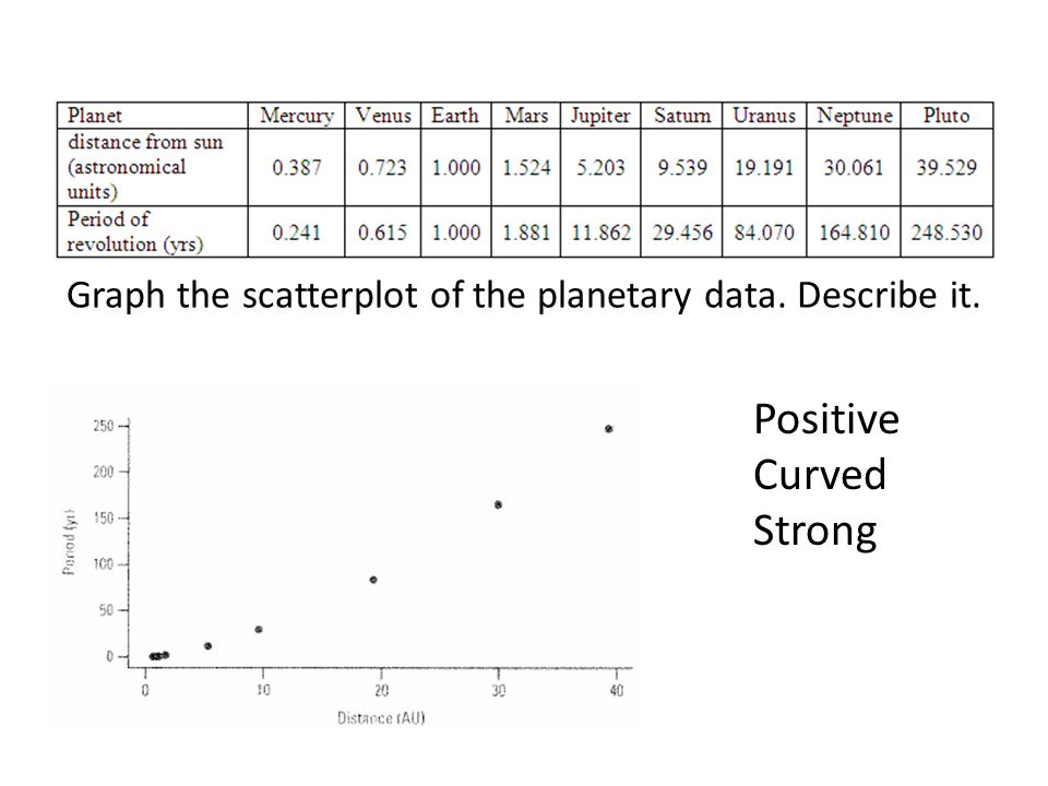 Graph the scatterplot of the planetary data. Describe it.