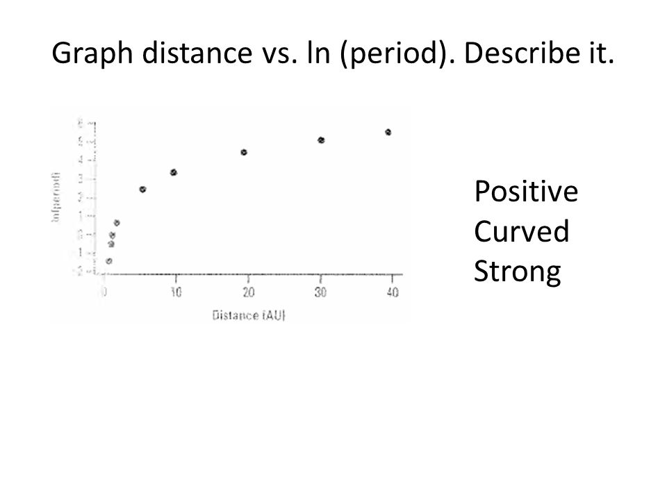 Graph distance vs. ln (period). Describe it.