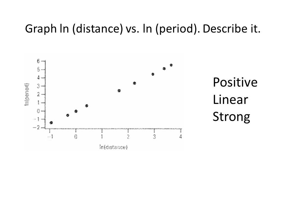 Graph ln (distance) vs. ln (period). Describe it.
