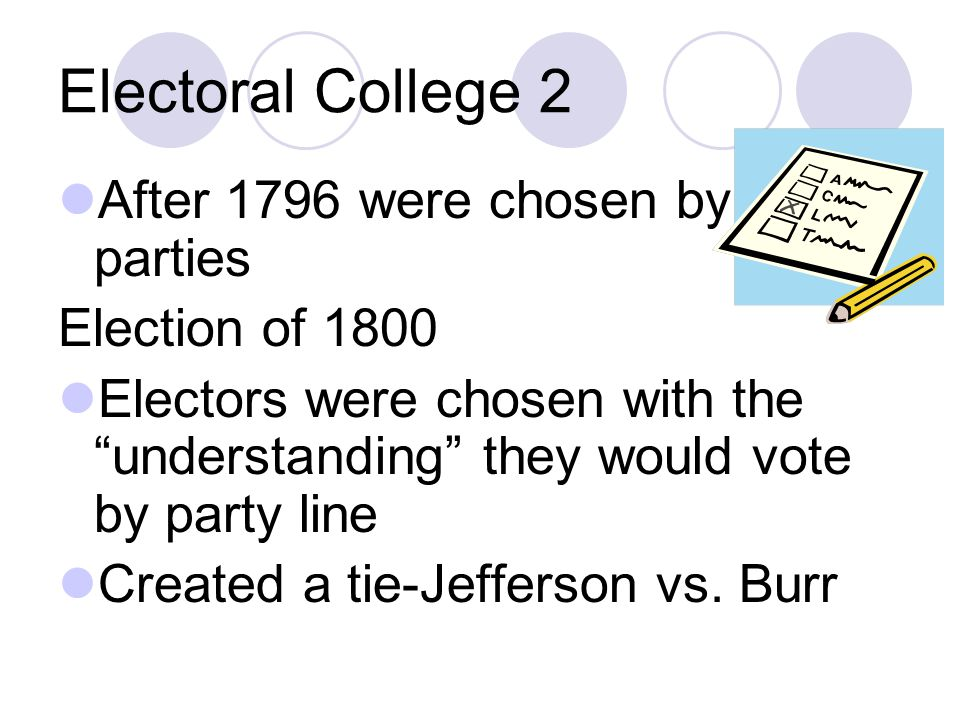 Electoral College 2 After 1796 were chosen by parties Election of 1800