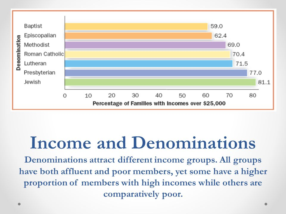 Income and Denominations Denominations attract different income groups