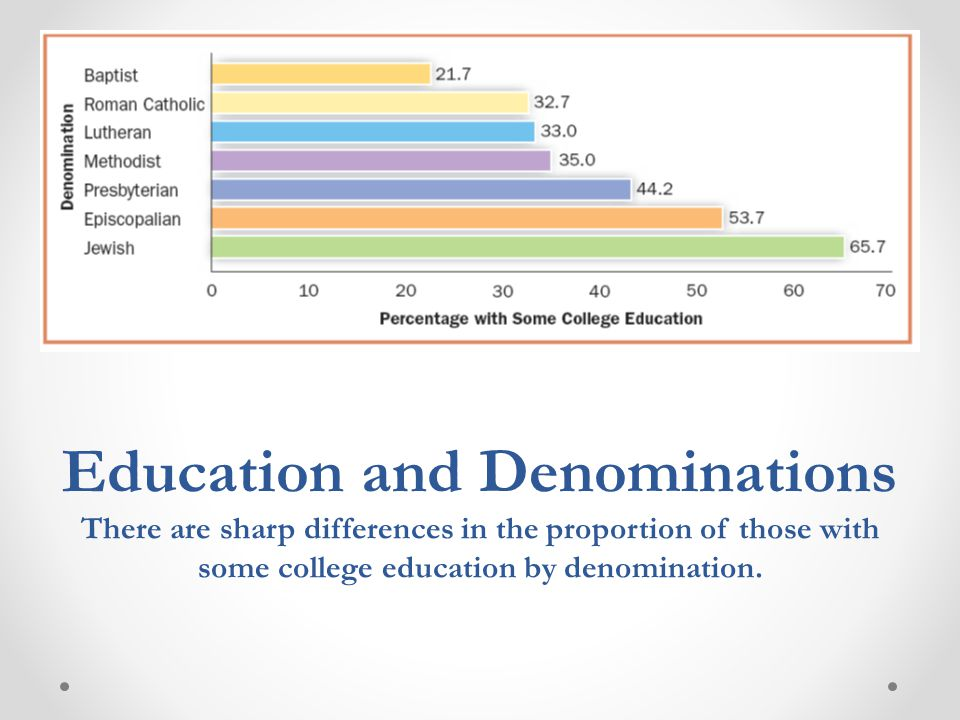 Education and Denominations There are sharp differences in the proportion of those with some college education by denomination.
