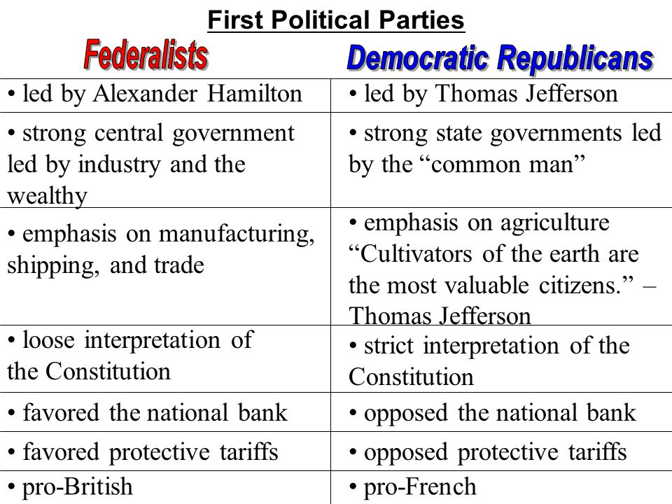 First Political Parties Democratic Republicans