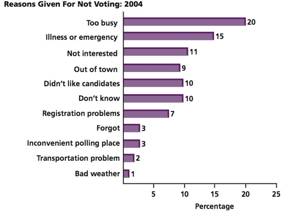 Figure 13.2- Why People Don't Vote