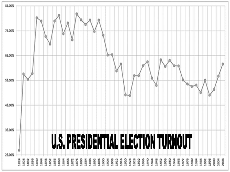 U.S. PRESIDENTIAL ELECTION TURNOUT