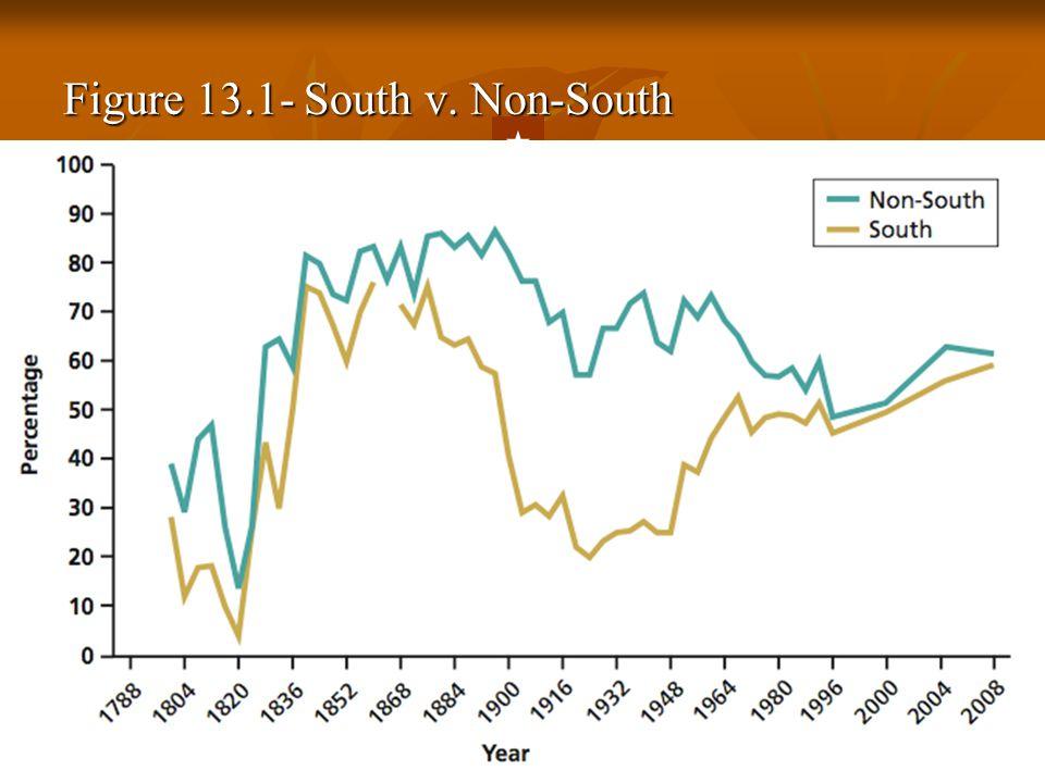 Figure 13.1- South v. Non-South