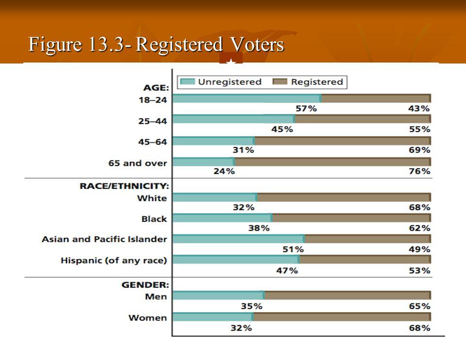 Figure 13.3- Registered Voters