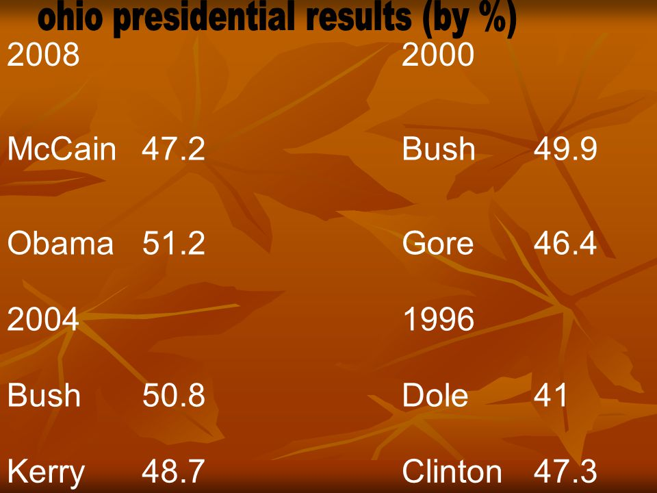 ohio presidential results (by %)