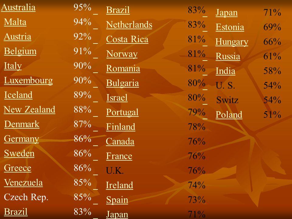 Japan 71% Estonia. 69% Hungary. 66% Russia. 61% India. 58% U. S. 54%