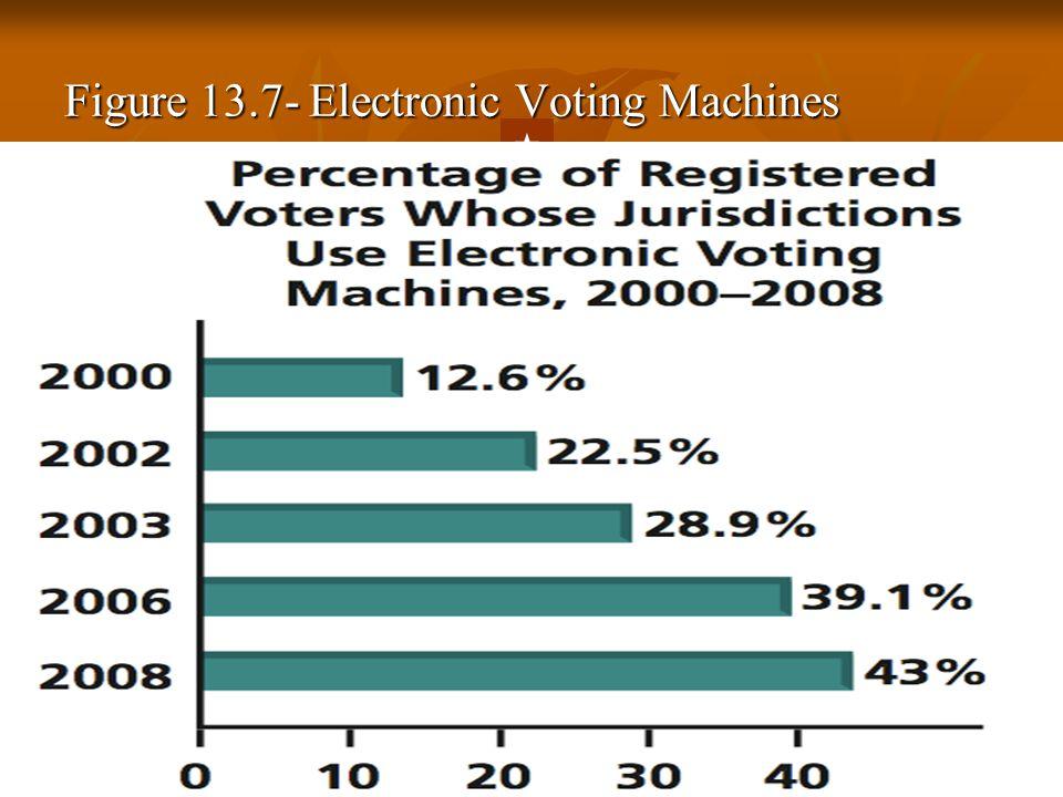 Figure 13.7- Electronic Voting Machines