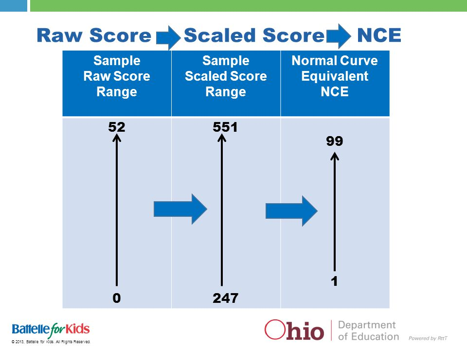 Raw Score Scaled Score NCE