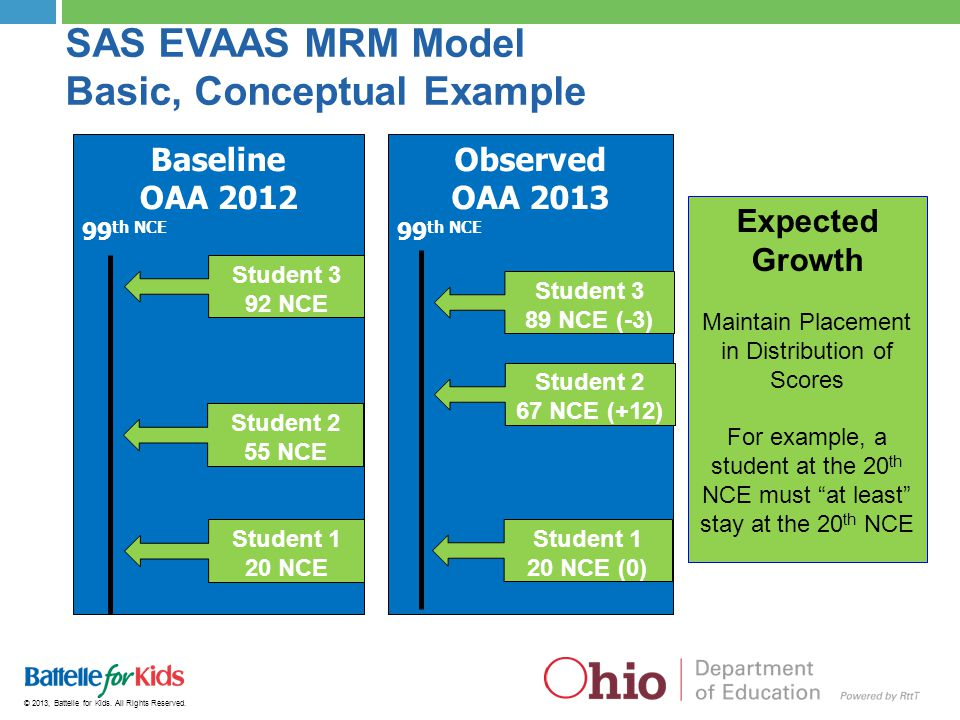 SAS EVAAS MRM Model Basic, Conceptual Example