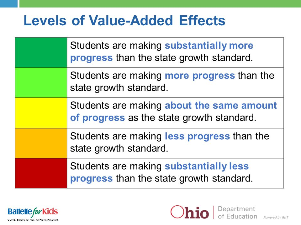 Levels of Value-Added Effects