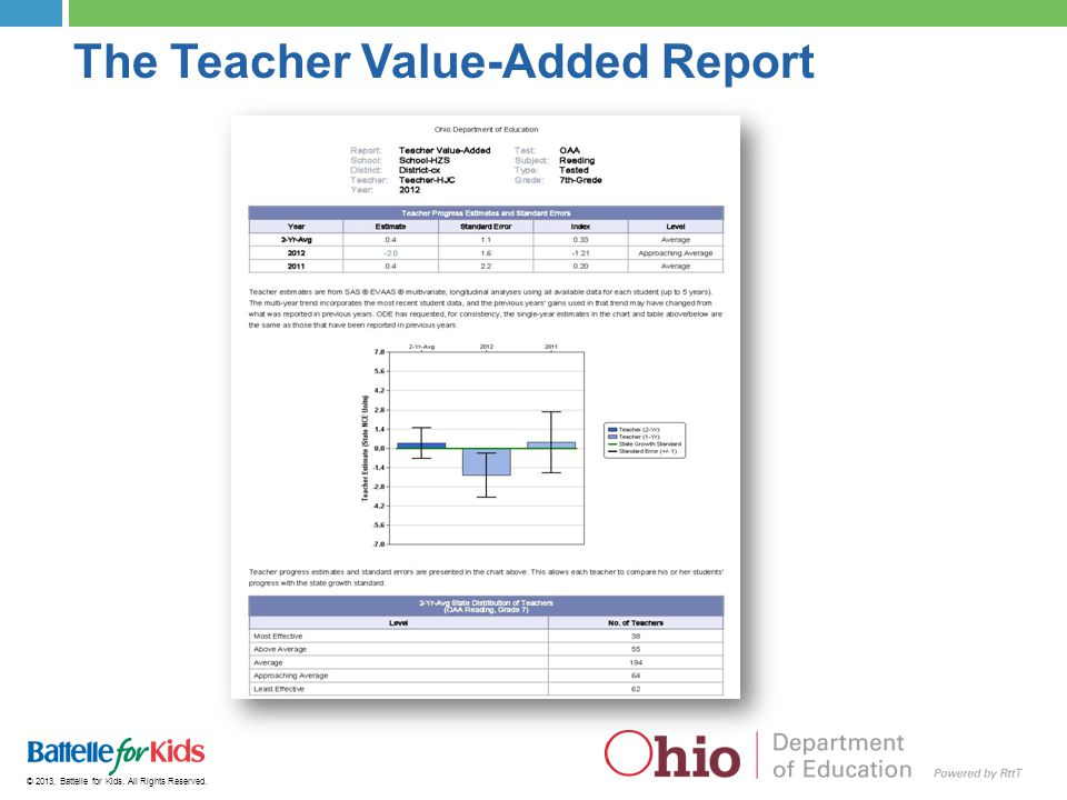 The Teacher Value-Added Report