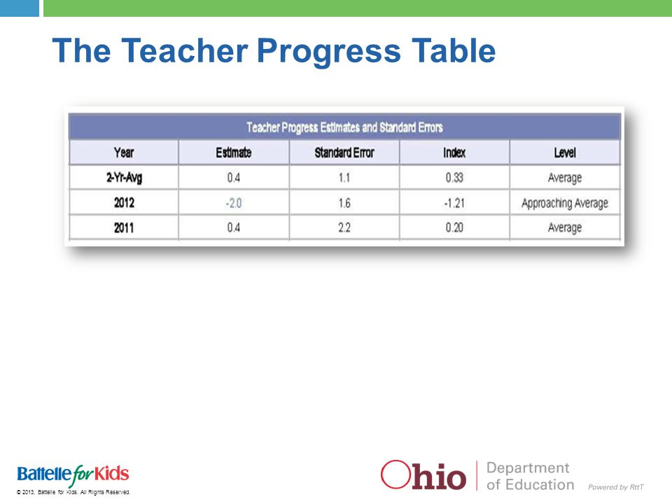 The Teacher Progress Table