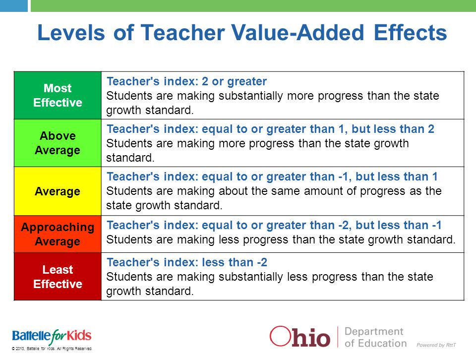 Levels of Teacher Value-Added Effects