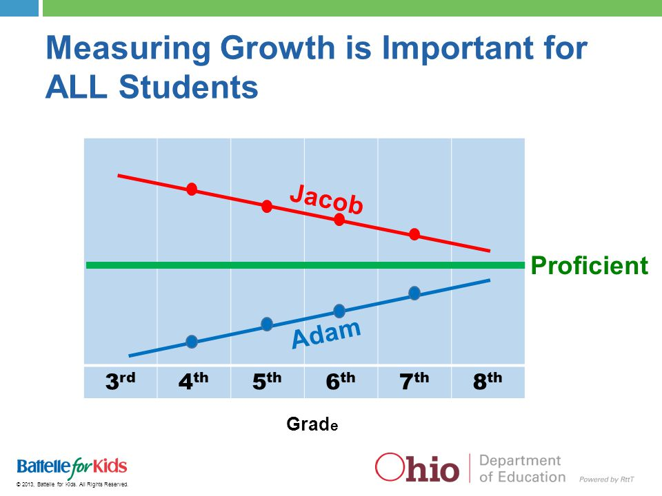 Measuring Growth is Important for ALL Students