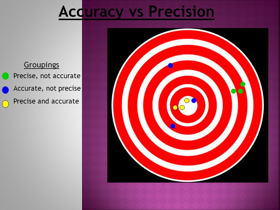 Accuracy vs Precision Groupings Precise, not accurate