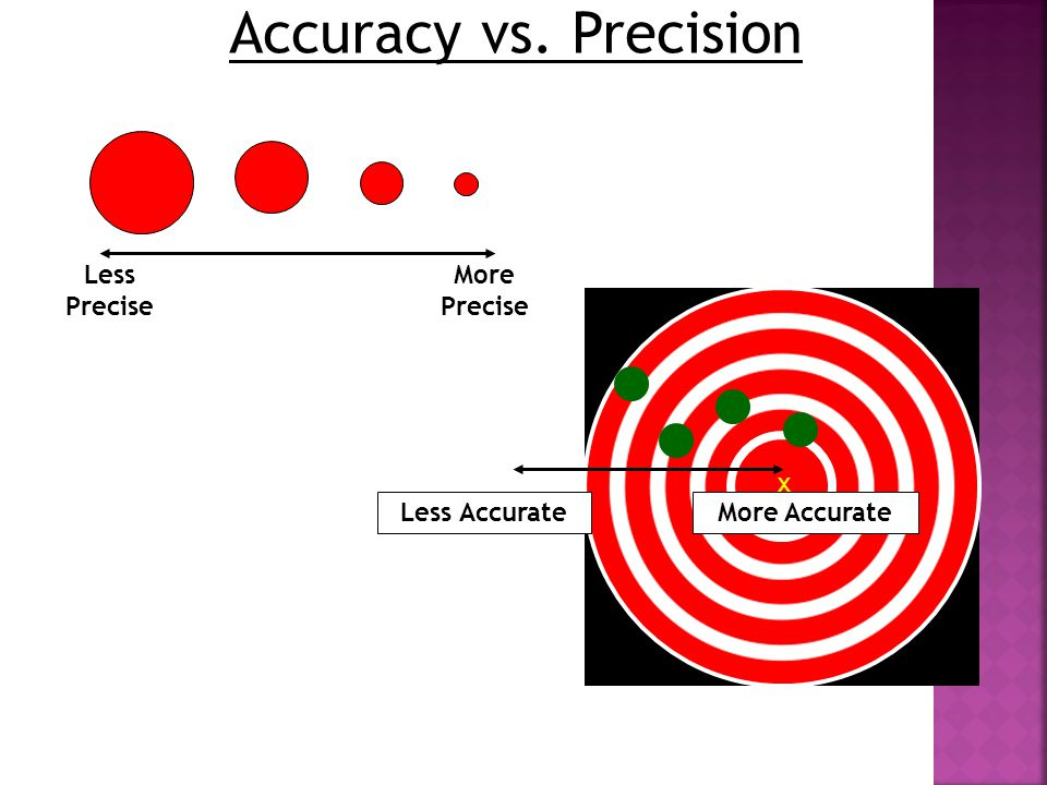 Accuracy vs. Precision Less Precise More Precise More Accurate