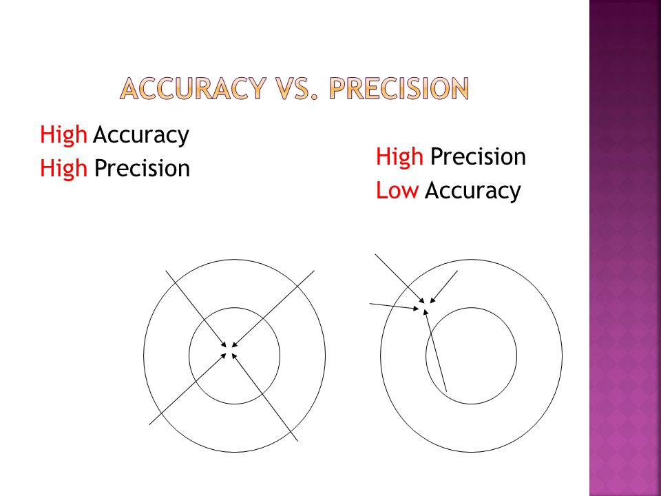 Accuracy vs. Precision High Accuracy High Precision
