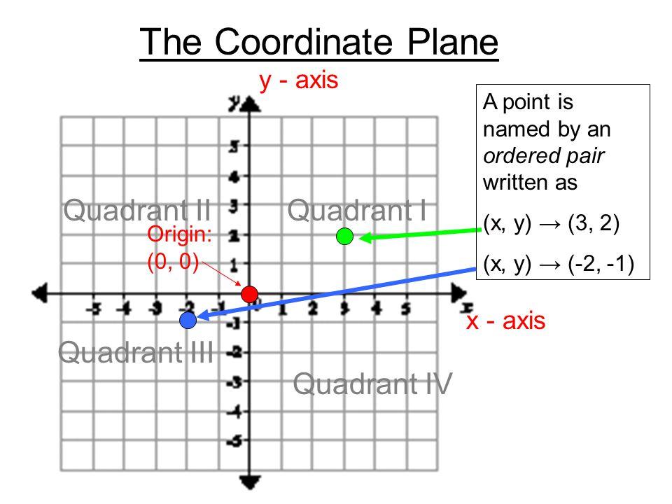 The Coordinate Plane Quadrant II Quadrant I Quadrant III Quadrant IV