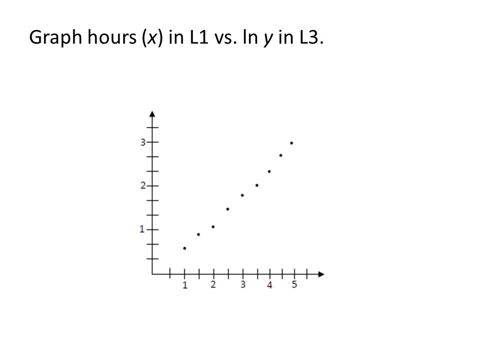 Graph hours (x) in L1 vs. ln y in L3.