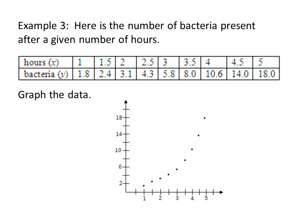 Example 3: Here is the number of bacteria present after a given number of hours. Graph the data.