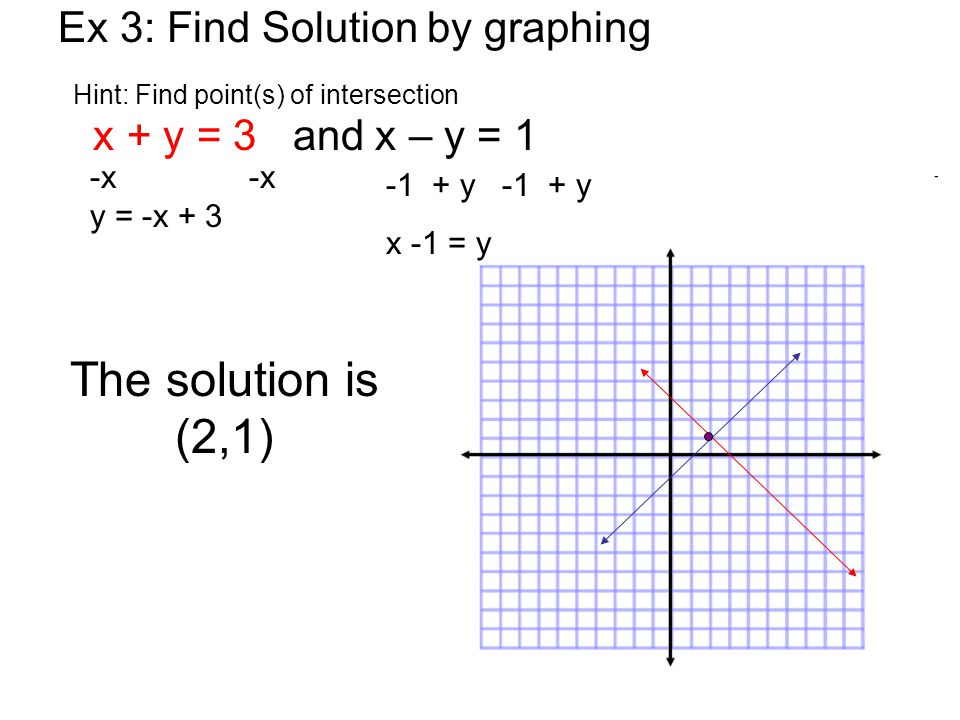 Ex 3: Find Solution by graphing Hint: Find point(s) of intersection
