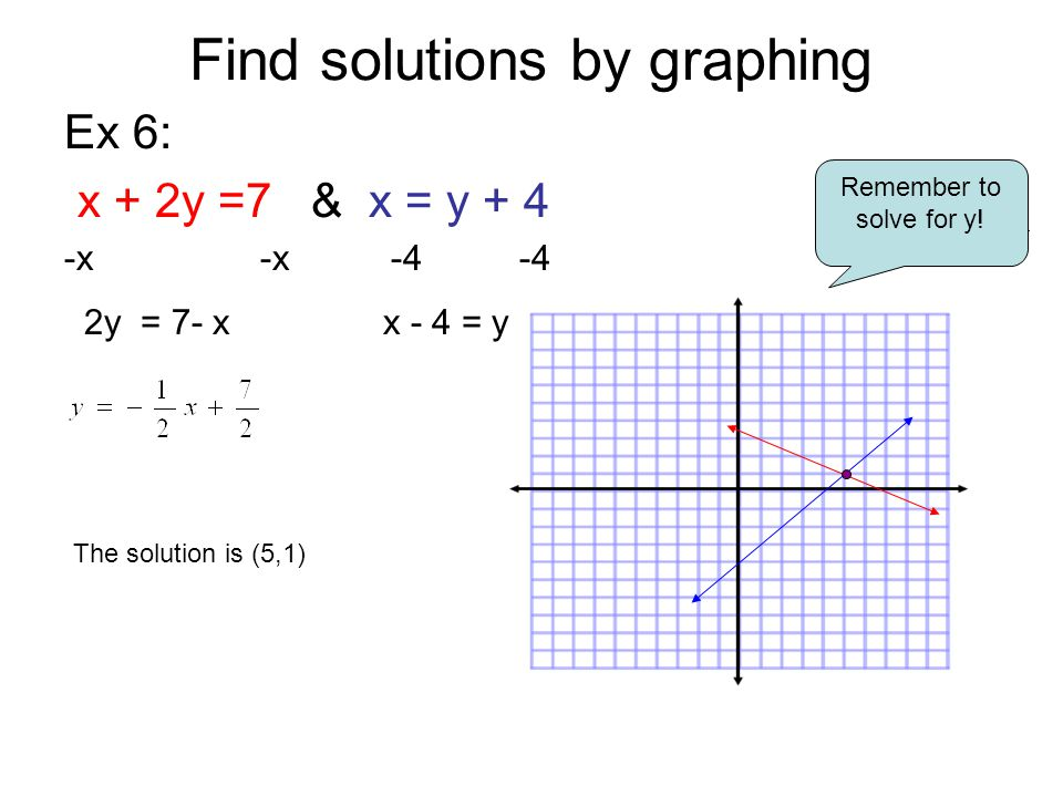 Find solutions by graphing