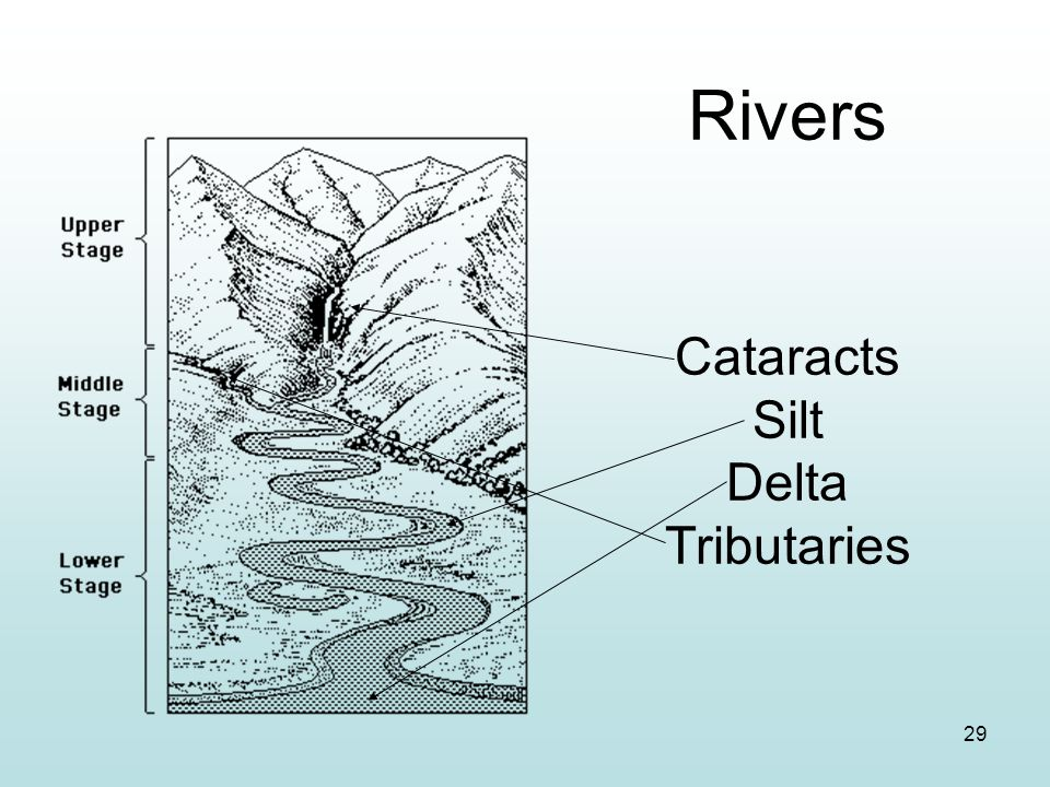 Rivers Cataracts Silt Delta Tributaries