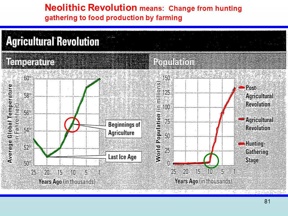 Neolithic Revolution means: Change from hunting
