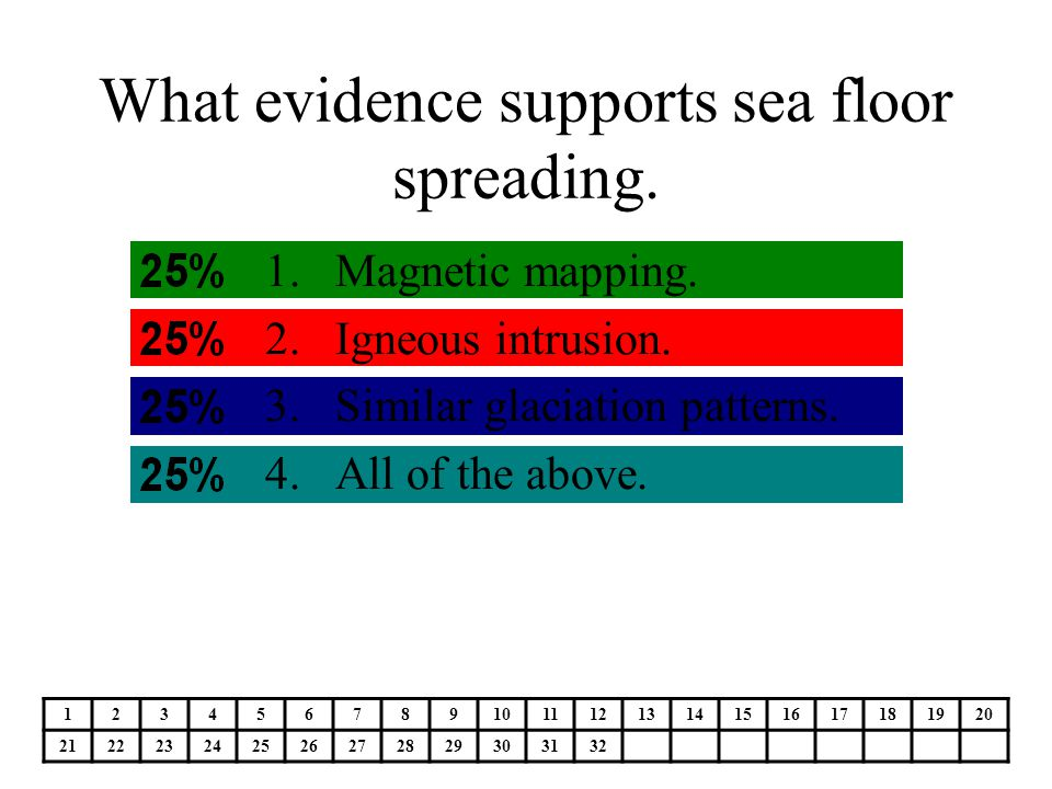 What evidence supports sea floor spreading.