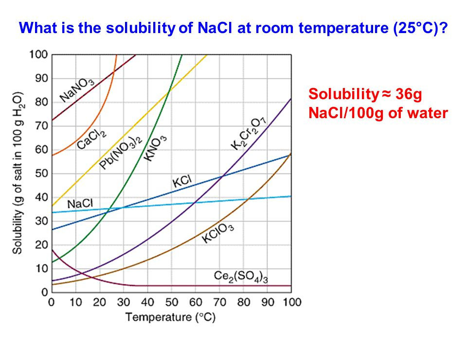 What is the solubility of NaCl at room temperature (25°C)