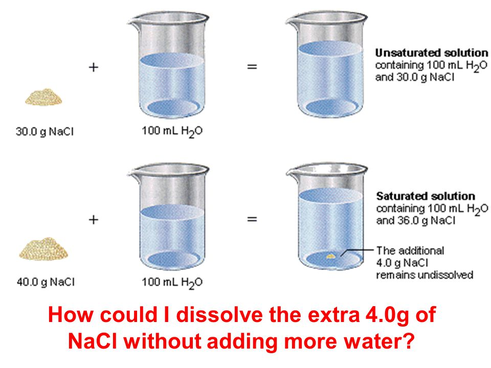 How could I dissolve the extra 4.0g of NaCl without adding more water