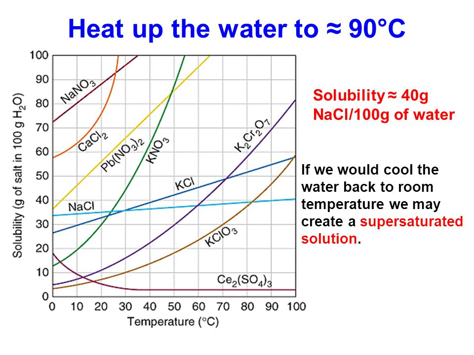 Heat up the water to ≈ 90°C Solubility ≈ 40g NaCl/100g of water