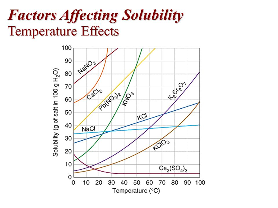 factors affecting solubility Solubility and factors affecting solubility solubility is the amount of solute in 100 cm3 (100 ml) solvent example: in 100 g water at 20 0c, 36 g salt can be dissolved thus solubility of salt at 20.