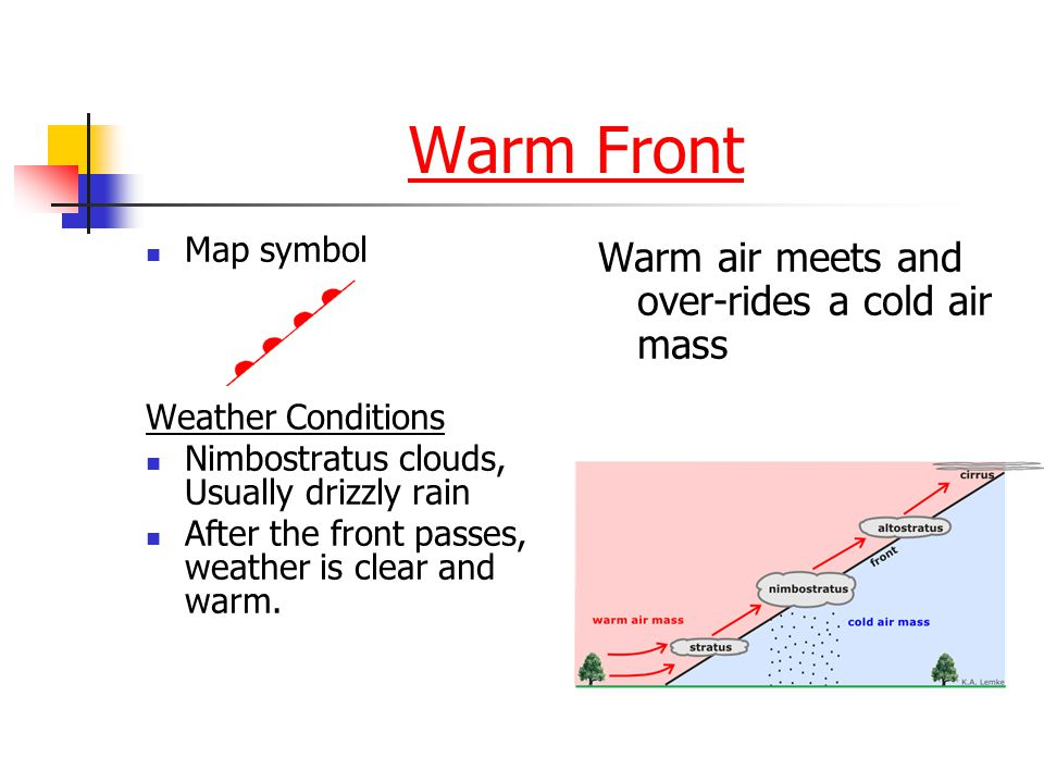 Warm Front Warm air meets and over-rides a cold air mass Map symbol